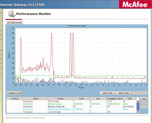 McAfee SCM screen shoot