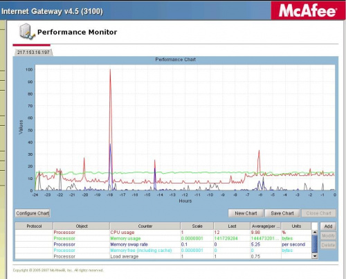 McAfee SCM appliance screen shot