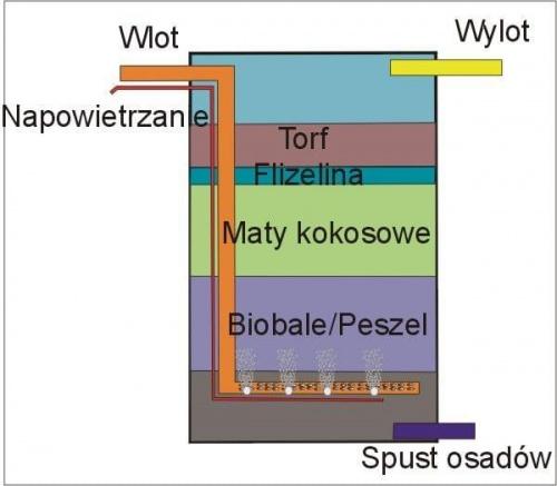 Schemat beczkowego filtra biologicznego, z napowietrzaniem.